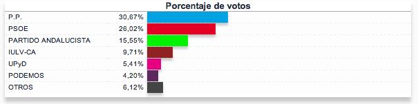 Resultados elecciones europeas 2014 en Almuñécar