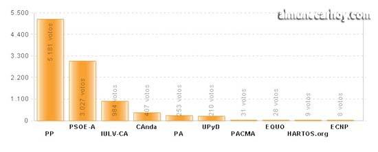 elecciones_andalucia_2012_almunecar