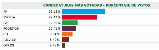 Resultados en Almuñécar de las Elecciones Andaluzas de 2015